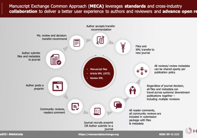 What's next for MECA?